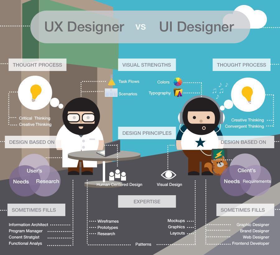 Ux дизайн кто это